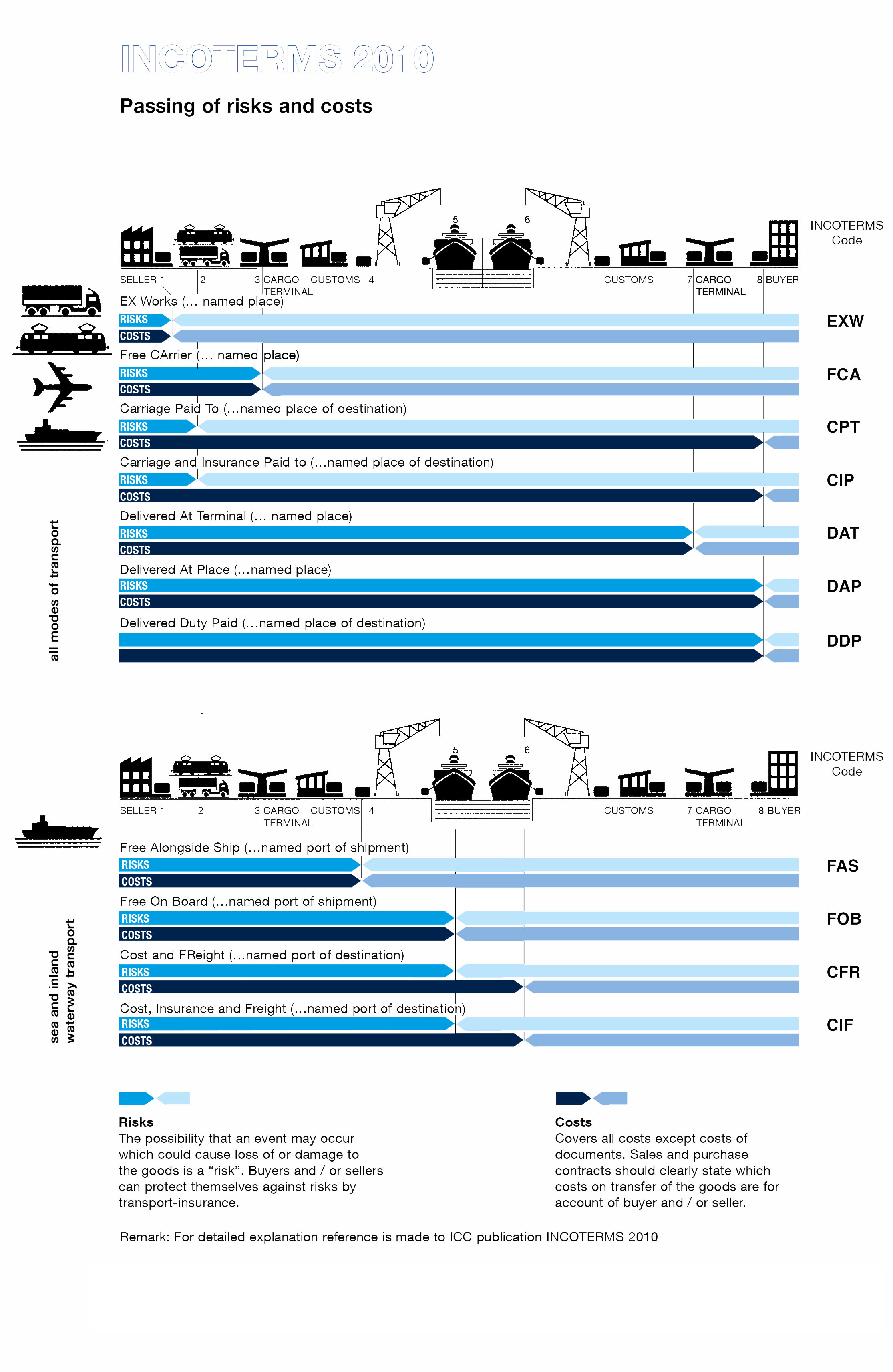 Incoterms2010-1